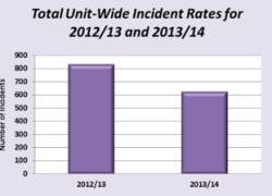 Graph showing the reduction in incident rates at Cygnet Hospital Beckton